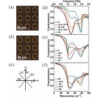 Caracterizarea materialelor prin spectrometrie Terahertz