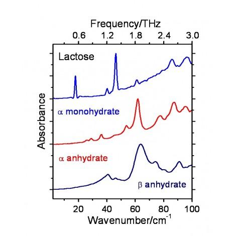 Aplicatii Terahertz in Industria Farmaceutica
